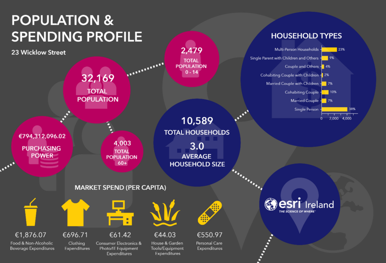 An example infographic that uses call-outs and icons to depict population and spending variables
