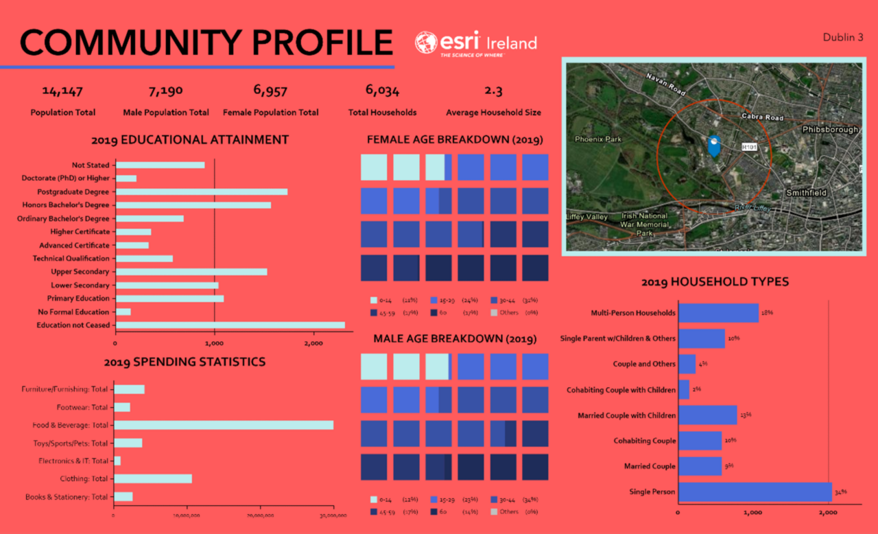 An example infographic that uses graphs to depict a community profile, including a map with aerial imagery