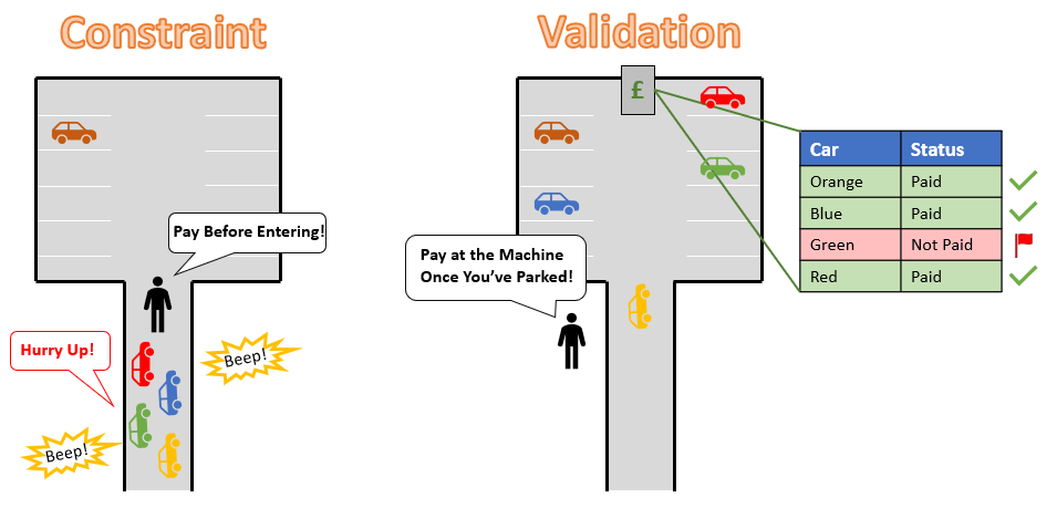 Image the difference between constraint and validation
