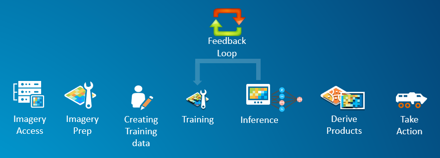 Image showing a machine learning high level workflow