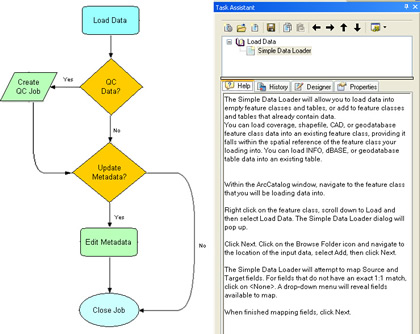 a single integrated workflow management application, see enlargement