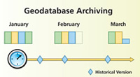 geodatabase archiving records every edit