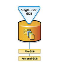personal and file geodatabases are for single-users