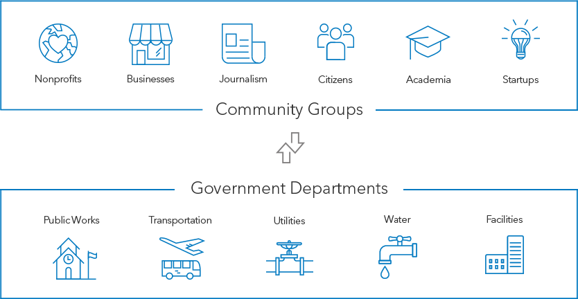 Liveable Community Organizations